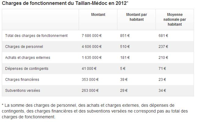 Charges de fonctionnement vs national
