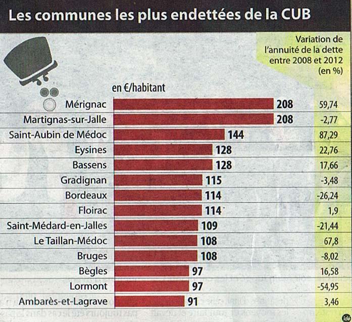 Les communes les plus endettées de la CUB