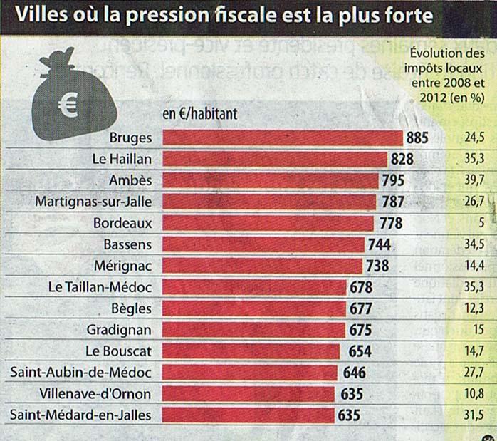 Villes ou la pression fiscale est la plus forte